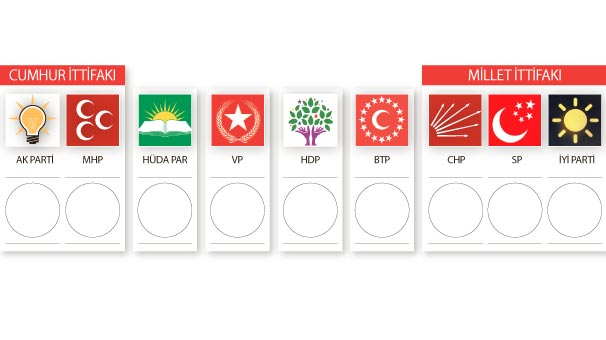 An image showing the parties participating in the elections, including the two multi-party alliances. Source: Milliyet.com